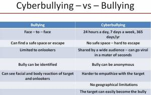 Cyberbullying-–-vs-–-Bullying