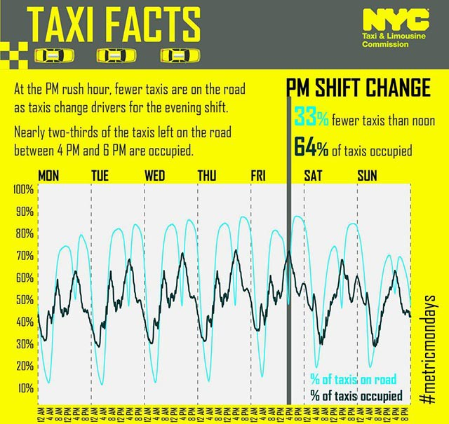 Photo credit: NYC TLC 2013 taxi tripsheet data