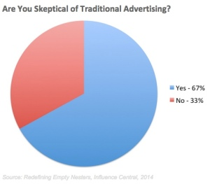 Blogpost Are You Skeptical of Traditional Advertising