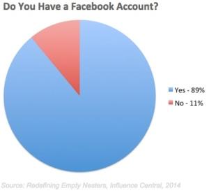Blogpost Do You Have a Facebook Account