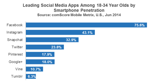 Snapchat The Next Leader In Digital Advertising Loyola