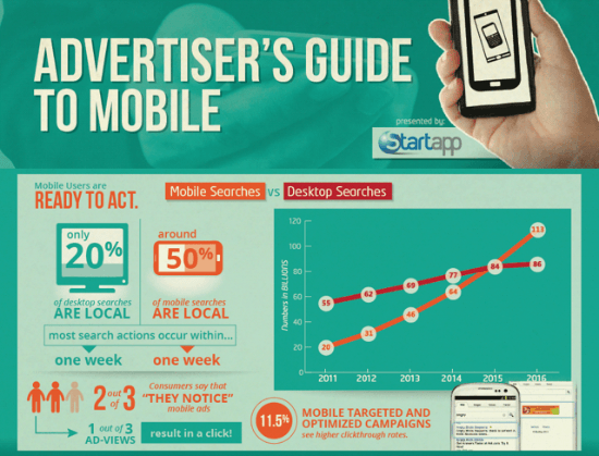 adveritisers uide to mobile